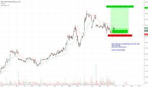 Plc Chart Plc Stock Price And Chart Tsx Plc Tradingview