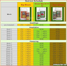 Cannabis Fertilizer Chart Fox Farms Feeding Schedule 420 Magazine