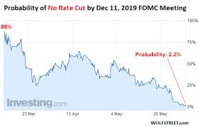 Us Federal Interest Rate Chart Heres My Prediction If The Fed Doesnt Cut Rates 3 Or 4