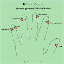 Reflexology Meridian Points On The Hands Feet And Face