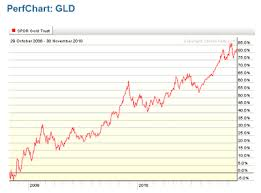 Diamond Price Chart Over Time Forget Gold Buy Diamonds Seeking Alpha