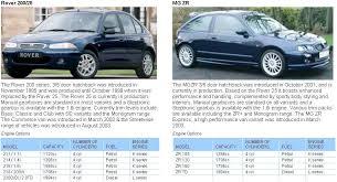 model range overview