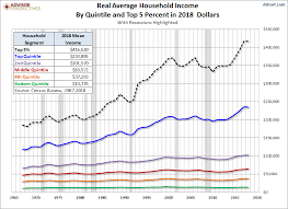 Us Charts 1967 U S Household Incomes A 50 Year Perspective Dshort