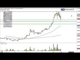Vape Stock Chart Pin On Quit Smoking With Electronic Cigarettes