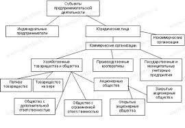 Субъекты предпринимательской деятельности Субъекты предпринимательской деятельности Индивидуальные предприниматели · Юридические лица