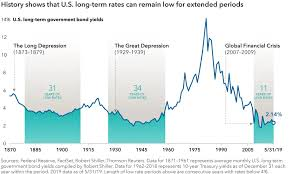 Long Term Rates Can Stay Low For Extended Periods Decades