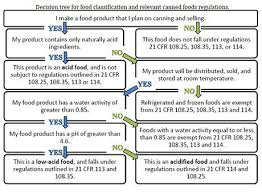 Food Rules And Regulations Virginia Cooperative Extension