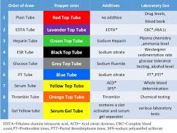 Phlebotomy Order Of Draw And Additives Chart Phlebotomy Tube Colors And Additives Chart New List Of