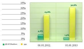 диплом Рынок банковских услуг в Казахстане анализ состояния и  Кредит с просрочкой выше 90 дней за ДБ АО Сбербанк дипломная работа
