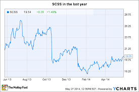 Mfrm Stock Chart Investors Can Sleep Well With Select Comfort The Motley Fool
