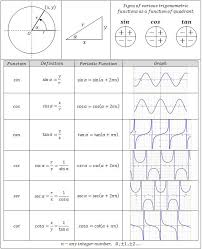 trigonometry functions chart great reference for precalculus students and teachers it includes all the