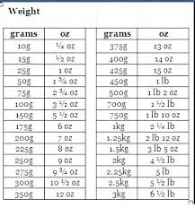 Cogent Grams To Pounds Conversion Chart Baby Grams To Pounds