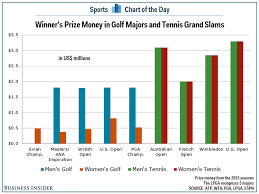 Pga Tour Prize Money Distribution Chart Chart Tennis Players Make More Money With Men And Women