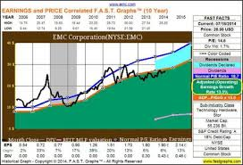 Emc Corp Stock Price History Chart Should Emc Corp Break Itself Apart Fast Fundamental