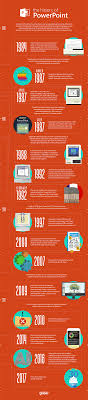 Powerpoint History The History Of Powerpoint Infographic