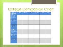 College Comparison Chart College Ppt Download