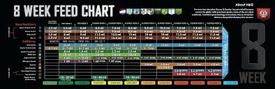 Fox Farm Nutrient Chart House And Garden Chart Helpinghandsyangon Org