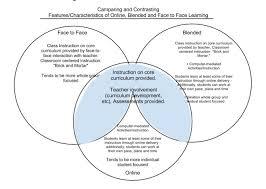 Create Venn Diagram Online Online Vs Blended Vs Face To Face Venn Diagram Janice