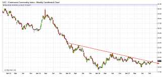 Could A Commodity Rally Help Spark Silver Silverseek Com