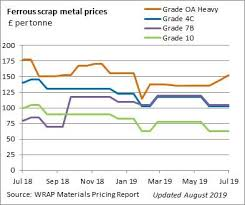 Scrap Metal Price Chart 2018 Ferrous Scrap Metal Prices Wrap Uk