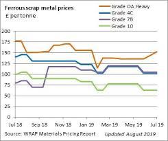 Ferrous Scrap Metal Prices Wrap Uk
