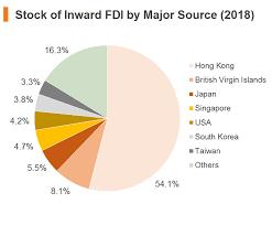 chart stock of inward fdi by major source 2018 china