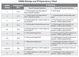 Ip Rating Vs Nema Chart Electrical Control Enclosures Nema Minneapolis Mn