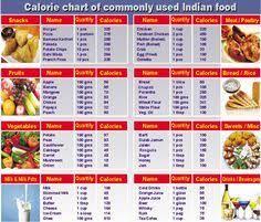 Calorie Chart Google Search Food Calorie Chart Calorie