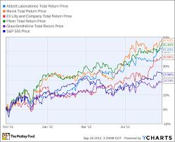 Pharma Patent Cliff Chart Are Big Pharma Investors Ignoring The Patent Cliff The