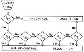 Trigger Control Chart