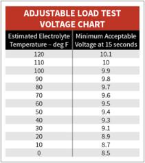 Automotive Battery Diagnostic Tool Page 12a Know Your Parts