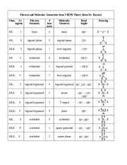 Vsepr Electron And Molecular Geometries From Vsepr Theory