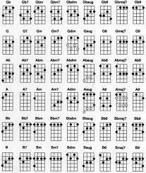 Tenor Guitar Chord Chart Experienced Ukulele Chord Chart All Chords Ukalale Chord