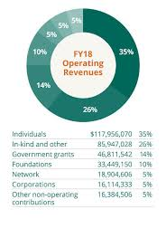 Fundraising Progress Chart Funding And Financial Overview Wwf