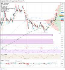 NIO Stock News and Forecast: Three ...