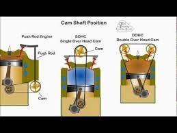 overhead valve camshaft valve animation training automotive appreciation part 2
