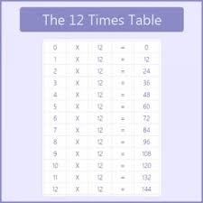 The 12 Times Table 12 Times Tables Chart Multiplication