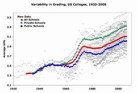 Gpa Average Chart Undergraduate Grade Inflation Flowingdata
