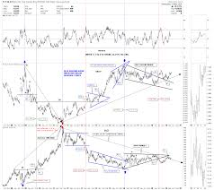 Gld Chart 5 Year 7 Ratios To Watch For Confirmation That New Bull Market In
