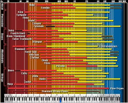 Freq Range Chart What Frequency Response Is Good For Speakers What Makes It