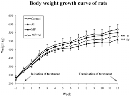 weight group body weight growth curve of the four groups of rats the body weights