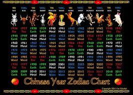Complete Chinese Zodiac Chart Amazon Com Valxart Chinese Year Zodiac Chart Years 1936
