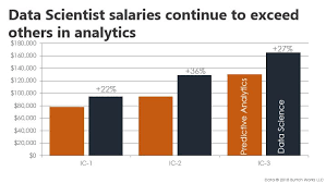 Salary Report 2018 Data Scientist Salary Report Highlights Burtch Works