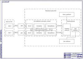 Прибор для измерения линейной скорости дипломные работы  5 Схема структурная