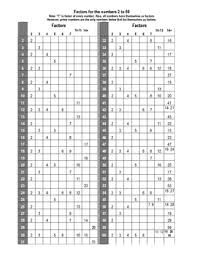 Greatest Common Factor Chart Factor Chart