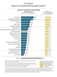 primerica insurance reviews primerica auto insurance quotes 44billionlater