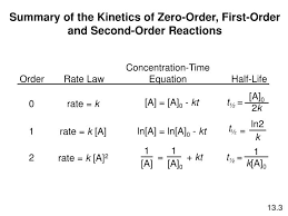 concentration time equation order rate law