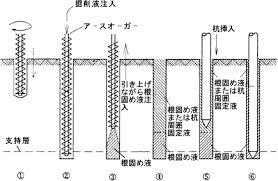 「打込み杭工法」の画像検索結果