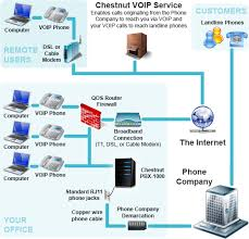 pbx wiring diagram pbx image wiring diagram chestnut voip pbx 1000 system call chestnut on pbx wiring diagram