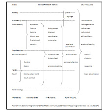 Sensory Processing Chart Sensory Processing The Yearling House Page 2